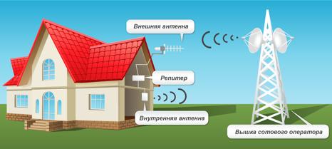 Усиление сигнала для мобильных телефонов (GSM, 3G, 4G)