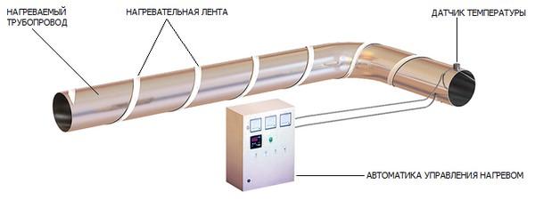 Обогрев резервуаров Уфа