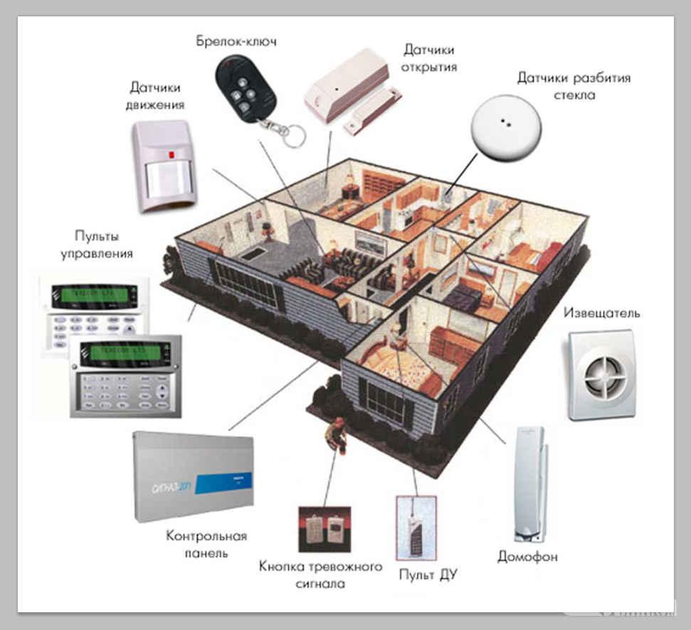 Продажа оборудования ОхраноПожарной системы