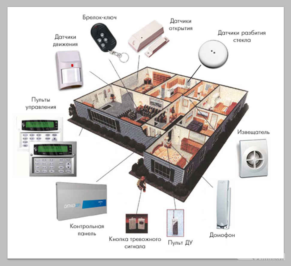 Проектирование ОхраноПожарной системы